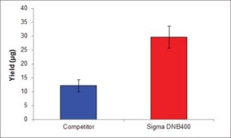 Research Paper Impact of Single Nucleotide Polymorphism in